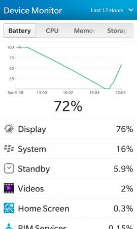 Сравнение аккумуляторных батарей для BlackBerry Z10 (тип L-S1): Оригинальный аккумулятор для BlackBerry Z10 проработал на тестовой платформе с 11:20 до 20:35, то есть 9 часов и 15 минут. 76% расходов составил экран. <br />