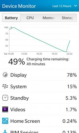 Сравнение аккумуляторных батарей для BlackBerry Z10 (тип L-S1): Фирменный аккумулятор повышенной емкости L-S1, не требующий дополнительной крышки Link Dream 2500mAh для BlackBerry Z10 показал результат в 10 часов и 20 минут, проработав на тестовой платформе с 11:20 до 21:40. Как обычно, 78% и 15% всех затрат — экран и система.