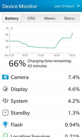 Сравнение аккумуляторных батарей для BlackBerry Z10 (тип L-S1): Портативное зарядное устройство заявленной емкостью 1500 мАч прибавило только 30% заряда смартфону BlackBerry Z10, с 17% до 48% (время заряда с 16:35 до 18:12), устройство было включено во время зарядки, но тестовой нагрузки не было. В устройстве был установлен оригинальный аккумулятор.