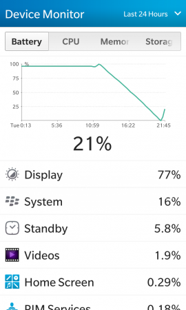 Сравнение аккумуляторных батарей для BlackBerry Z10 (тип L-S1): Тестирование подключенного портативного зарядного устройства заявленной емкостью 1500 мАч во время тестовой нагрузки на BlackBerry Z10. В устройстве был установлен оригинальный аккумулятор. <br />С 9:17 до 16:27, или 2 часа и 10 минут Z10 работал за счет питания от портативного устройства, а затем еще 9 часов и 33 минуты (до 21:00) проработал силами оригинального аккумулятора.