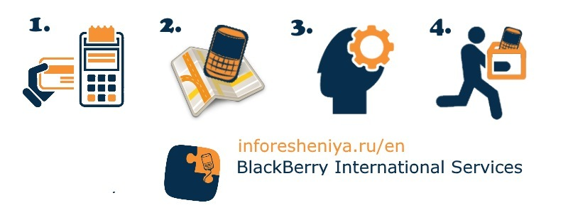 Международный сервисный центр по ремонту, разблокировке и настройке BlackBerry