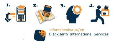 International service center on BlackBerry Unlock and Set-up