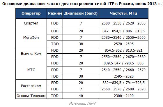 4G LTE в России работает, преимущественно, в диапазонах 7 и 20